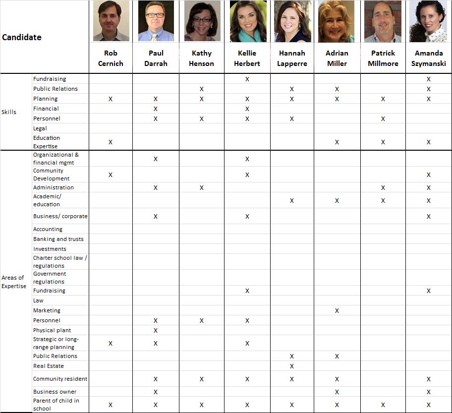 School Accountability Candidates_Skills Summary
