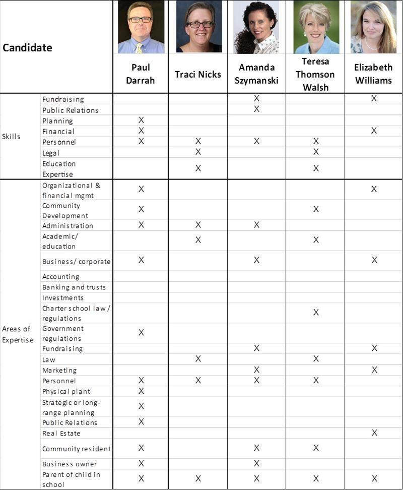 2018 Board Candidates_Skills Profiles