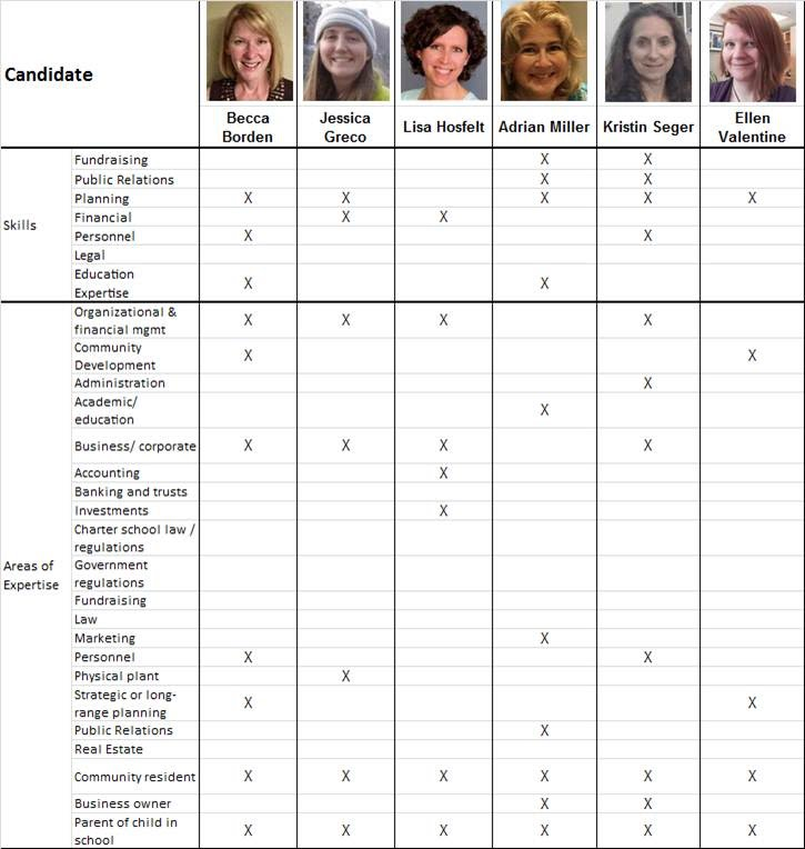 Skills and Experience Summary_v2_SAC candidates